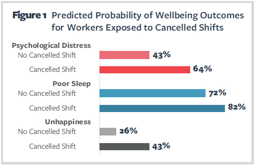 Figure 1 Predicted Probability of Wellbeing Outcomes for Workers Exposed to Cancelled Shifts