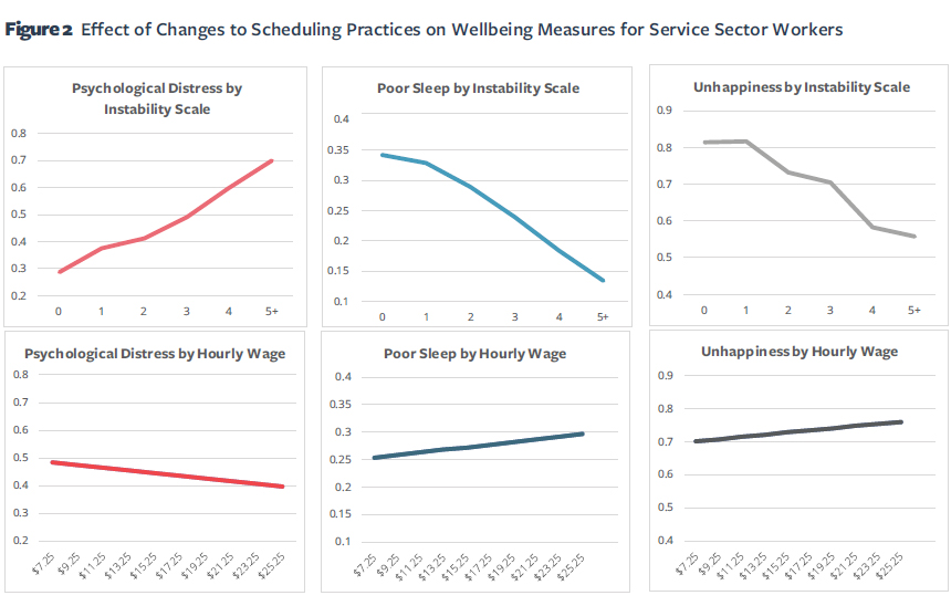 Figure 2 Effect of Changes to Scheduling Practices on Wellbeing Measures for Service Sector Workers