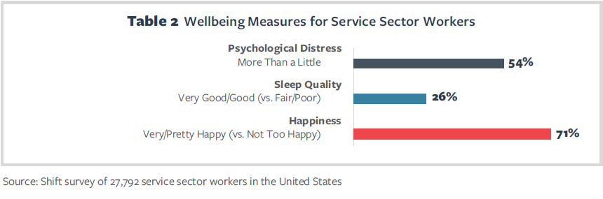 Table 2 Wellbeing Measures for Service Sector Workers