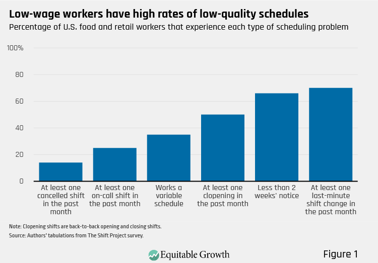 Figure 1. Low-wage workers have high rates of low-quality schedules