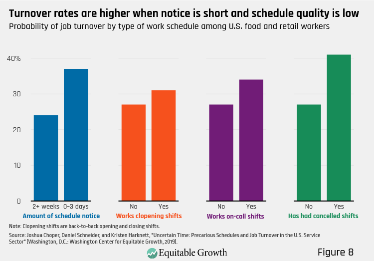 Figure 8. Turnover rates are higher when notice is short and schedule quality is low