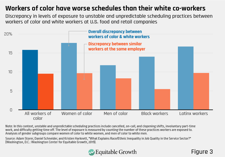 Figure 3. Workers of color have worse schedules than their white co-workers