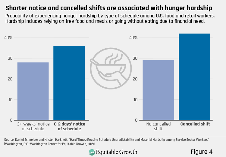 Figure 4. Shorter notice and cancelled shifts are associated with hunger hardship