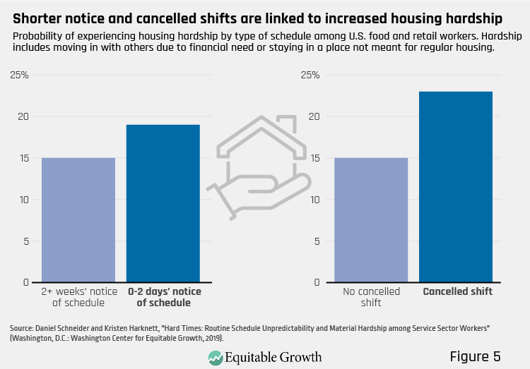 Figure 5. Shorter notice and cancelled shifts are linked to increased housing hardship