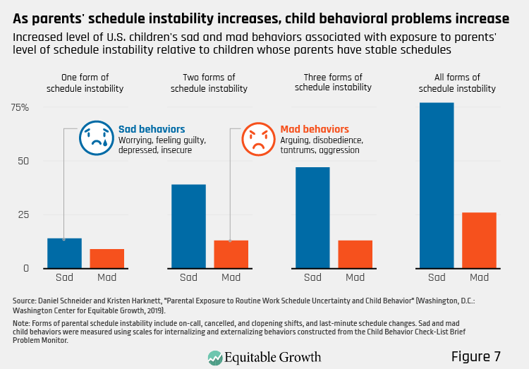 Figure 7. As parents' schedule instability increases, child behavioral problems increase