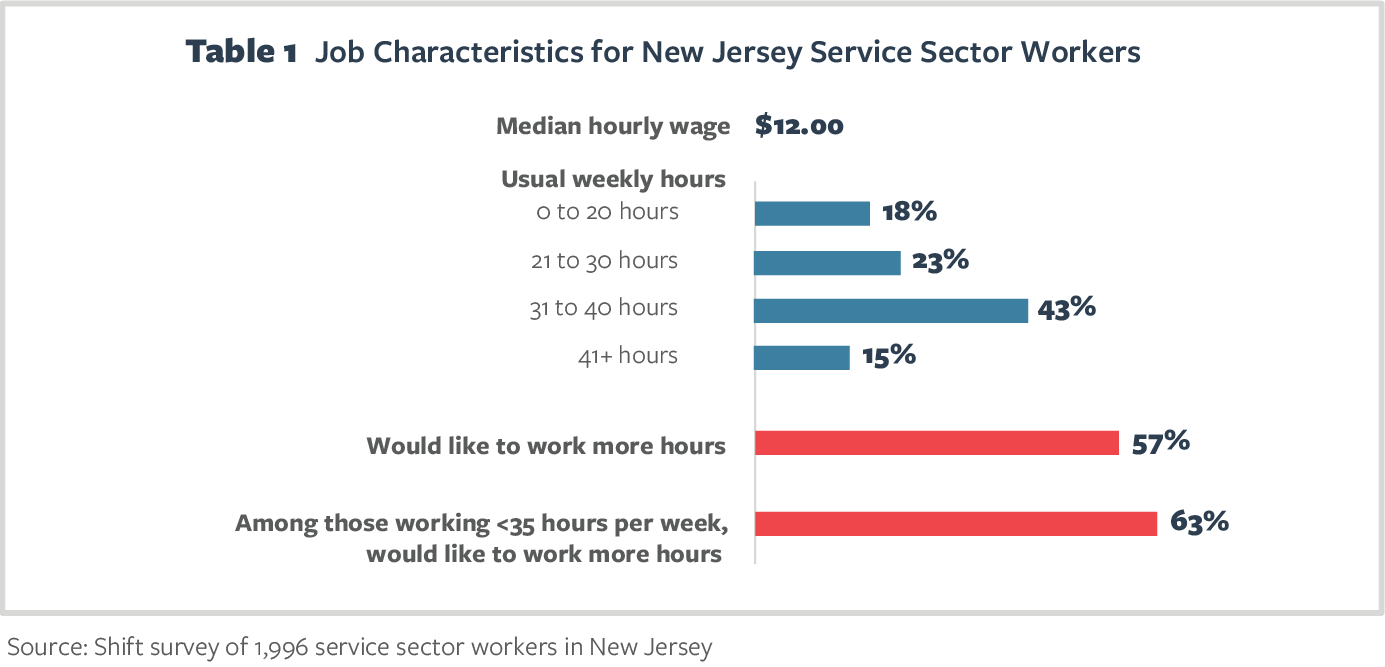 Table 1 Job Characteristics for New Jersey Service Sector Workers