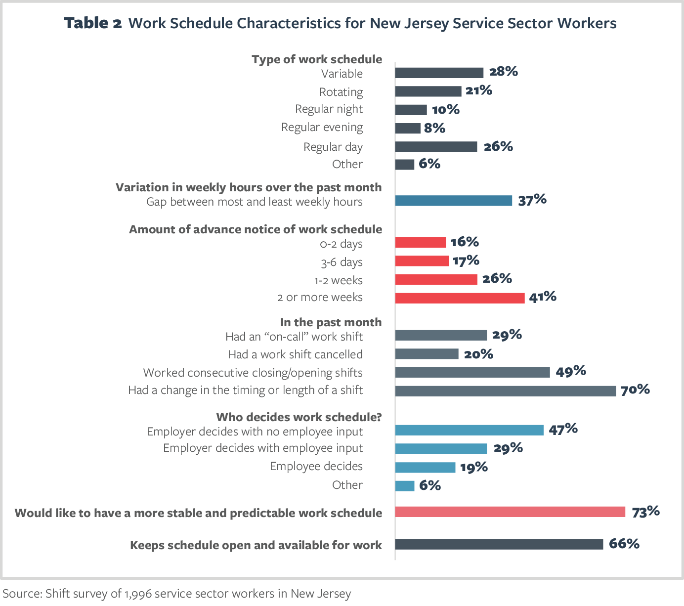 Table 2 Work Schedule Characteristics for New Jersey Service Sector Workers