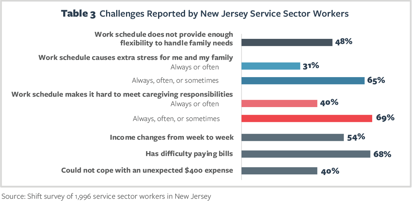 Table 3 Challenges Reported by New Jersey Service Sector Workers