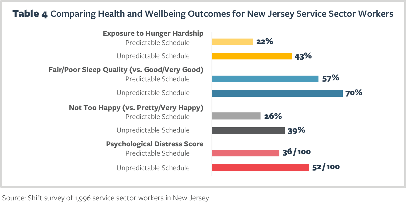 Table 4 Comparing Health and Wellbeing Outcomes for New Jersey Service Sector Workers