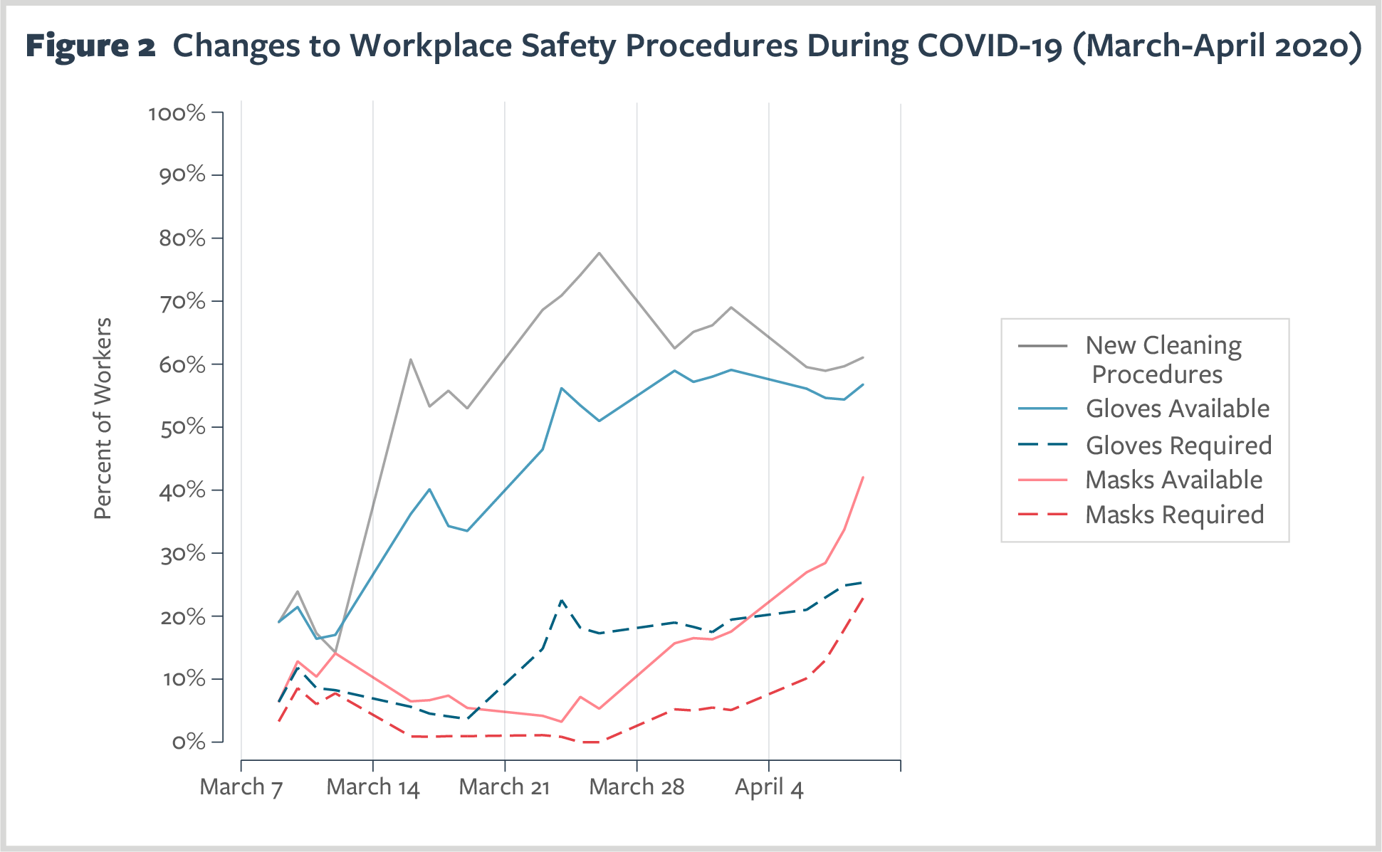 Figure 2. Changes to Workplace Safety Procedures During COVID-19 (March-April 2020)