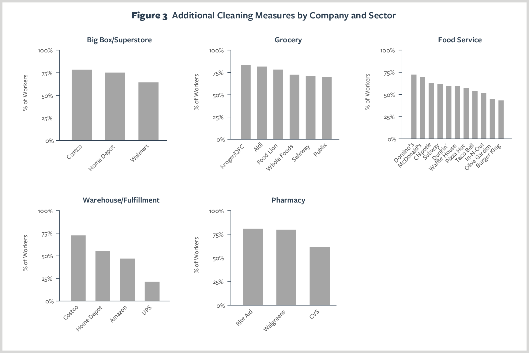 Figure 3. Additional Cleaning Measures by Company and Sector