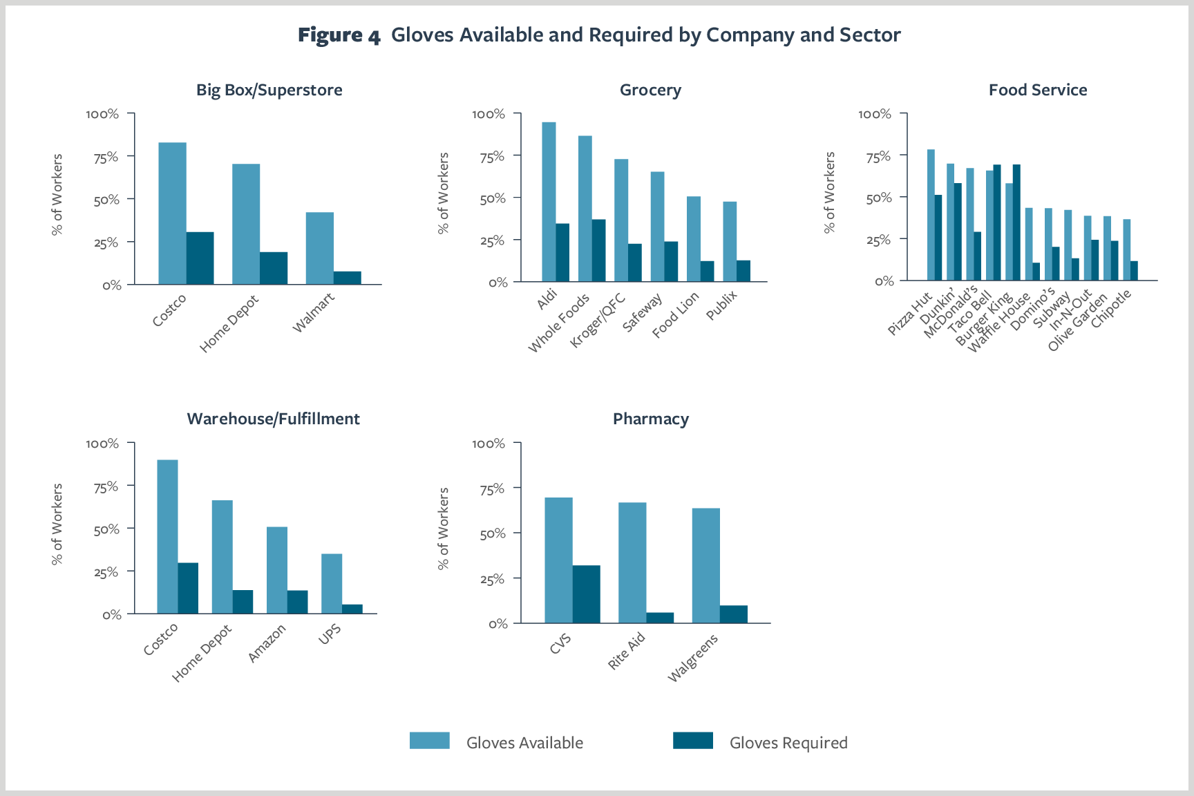 Figure 4. Gloves Available and Required by Company and Sector
