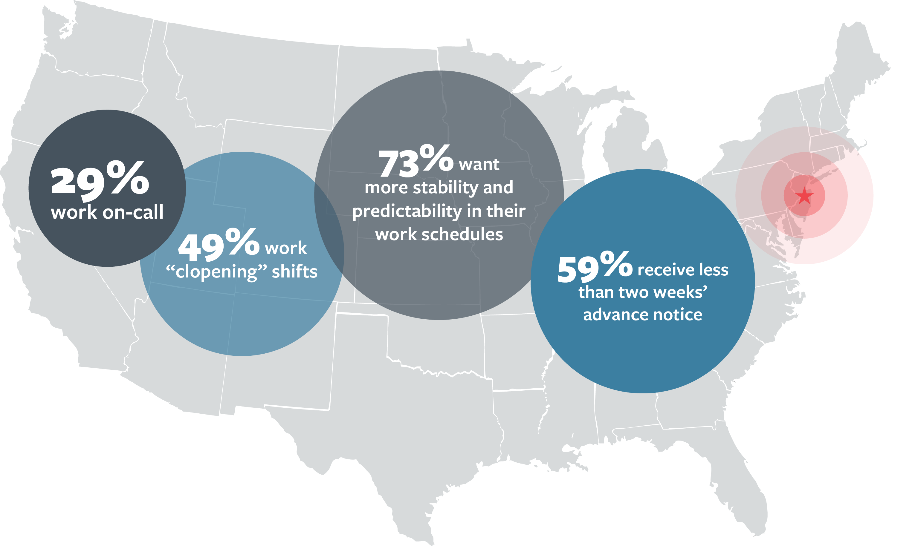 US Map with a target on New Jersey, overlaid with scaled circles and text that says: 29% work on call; 49% work clopping shifts; 73% want more stability and predictability in their work schedules; 59% receive less than two weeks' advance notice
